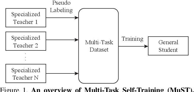 Figure 1 for Multi-Task Self-Training for Learning General Representations