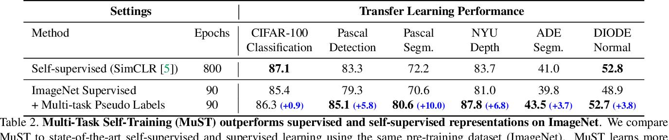 Figure 4 for Multi-Task Self-Training for Learning General Representations