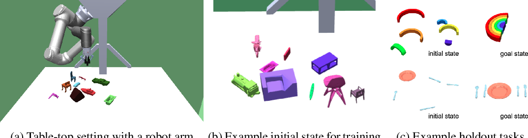 Figure 1 for Asymmetric self-play for automatic goal discovery in robotic manipulation