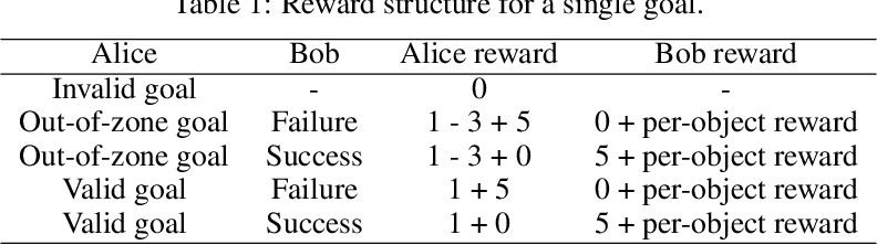 Figure 2 for Asymmetric self-play for automatic goal discovery in robotic manipulation