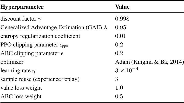Figure 4 for Asymmetric self-play for automatic goal discovery in robotic manipulation