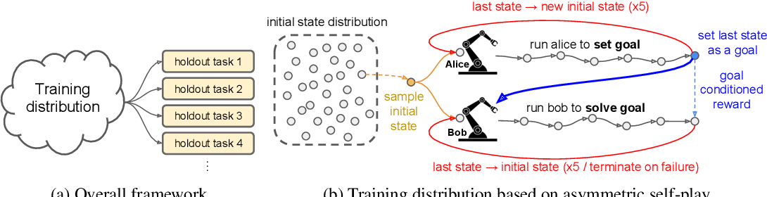 Figure 3 for Asymmetric self-play for automatic goal discovery in robotic manipulation