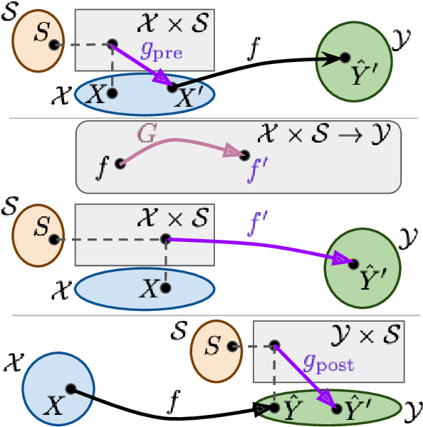 Figure 2 for Debiasing classifiers: is reality at variance with expectation?
