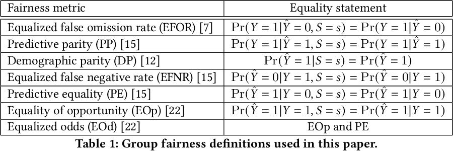 Figure 1 for Debiasing classifiers: is reality at variance with expectation?