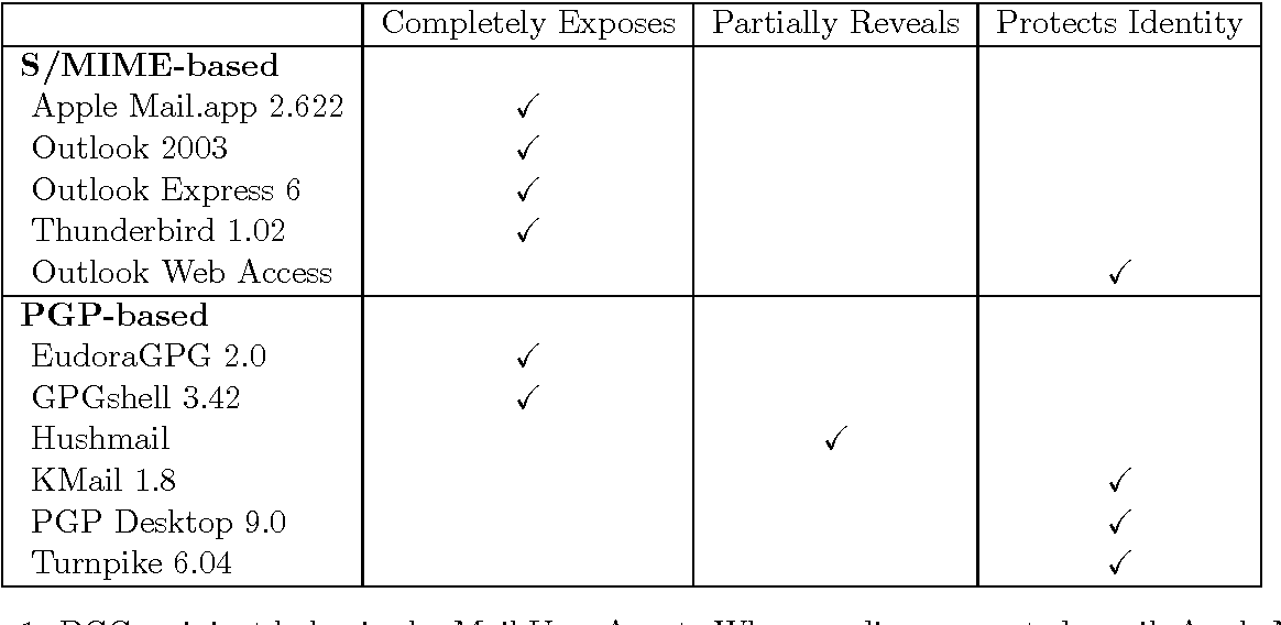 Figure 2 from Correcting Privacy Violations in Blind-Carbon