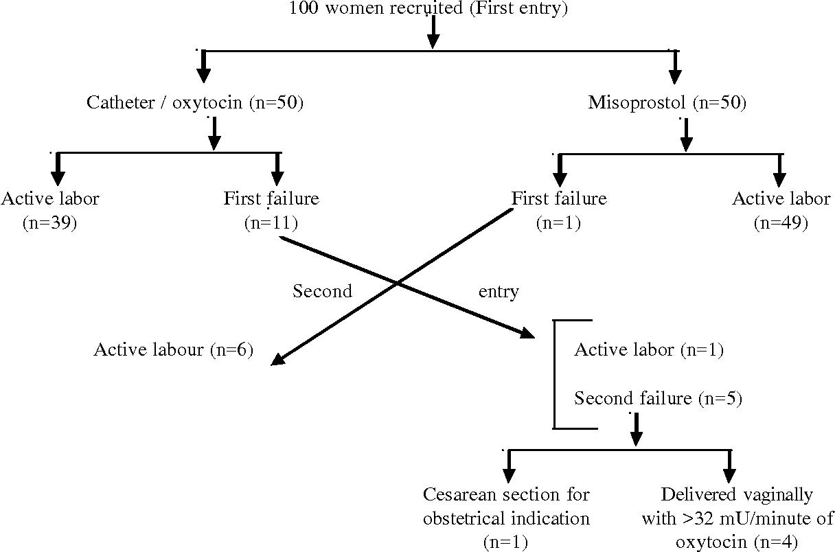 Figure 1. Schematic representation of results.