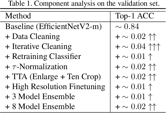 Figure 2 for Solution for Large-scale Long-tailed Recognition with Noisy Labels