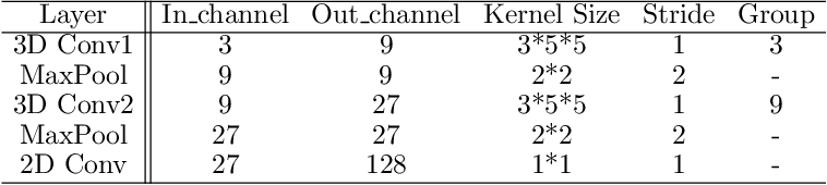 Figure 2 for Prior-enlightened and Motion-robust Video Deblurring