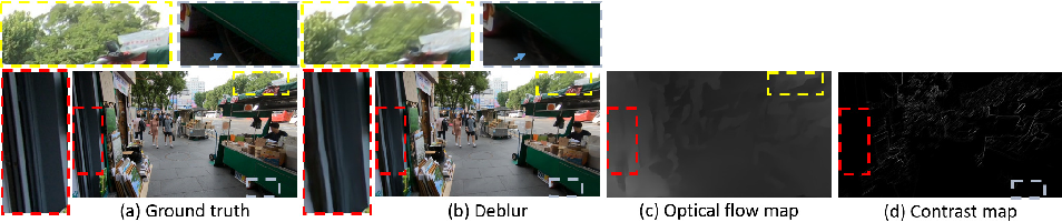 Figure 1 for Prior-enlightened and Motion-robust Video Deblurring