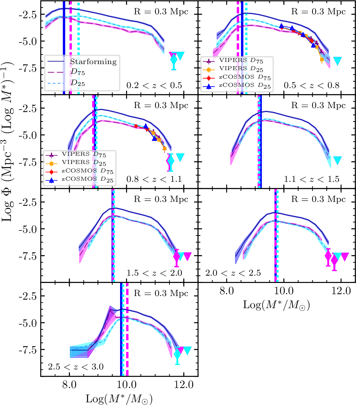 Figure 5 from Reconstructing the galaxy density field with