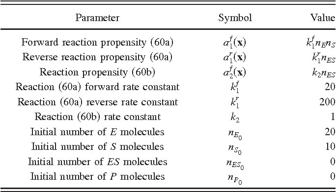 Table I from On the origins of approximations for stochastic