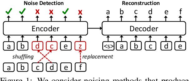Figure 1 for Exploring Unsupervised Pretraining Objectives for Machine Translation
