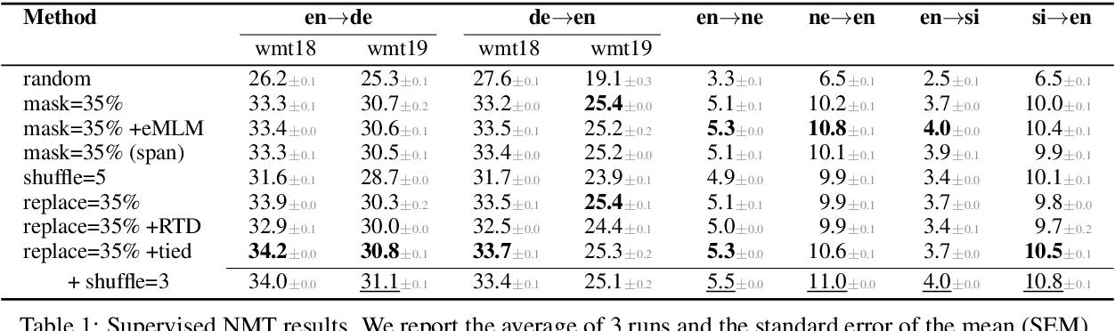 Figure 2 for Exploring Unsupervised Pretraining Objectives for Machine Translation
