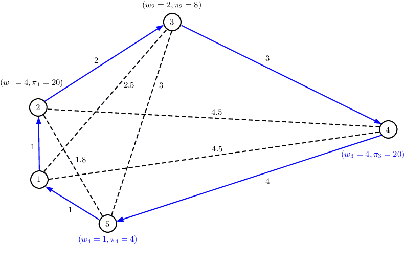 Figure 1 for A Cooperative Coordination Solver for Travelling Thief Problems