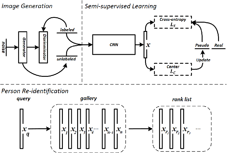 Figure 2 for Feature Affinity based Pseudo Labeling for Semi-supervised Person Re-identification