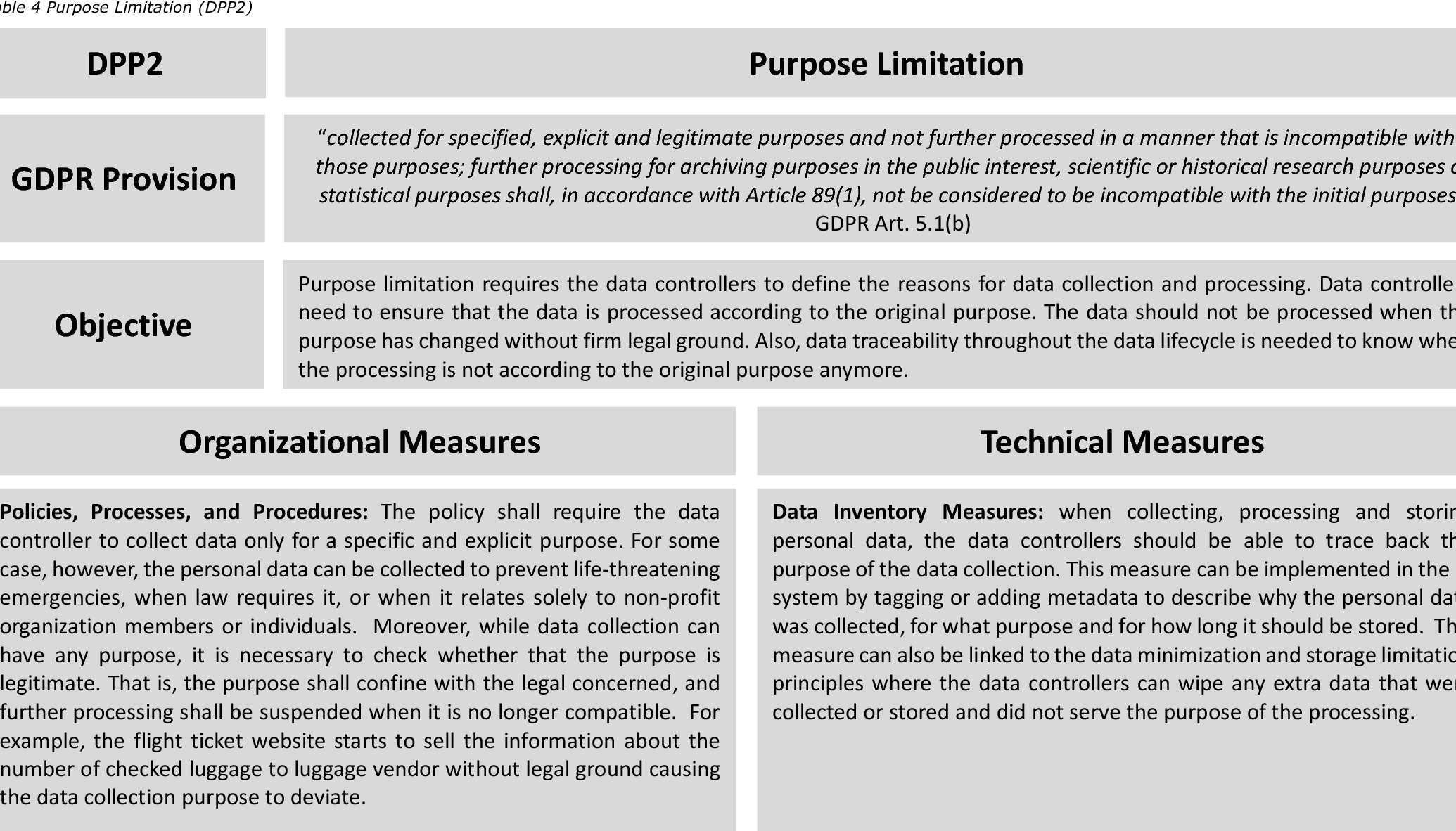 Table 4 from GDPR Privacy by Design From Legal Requirements