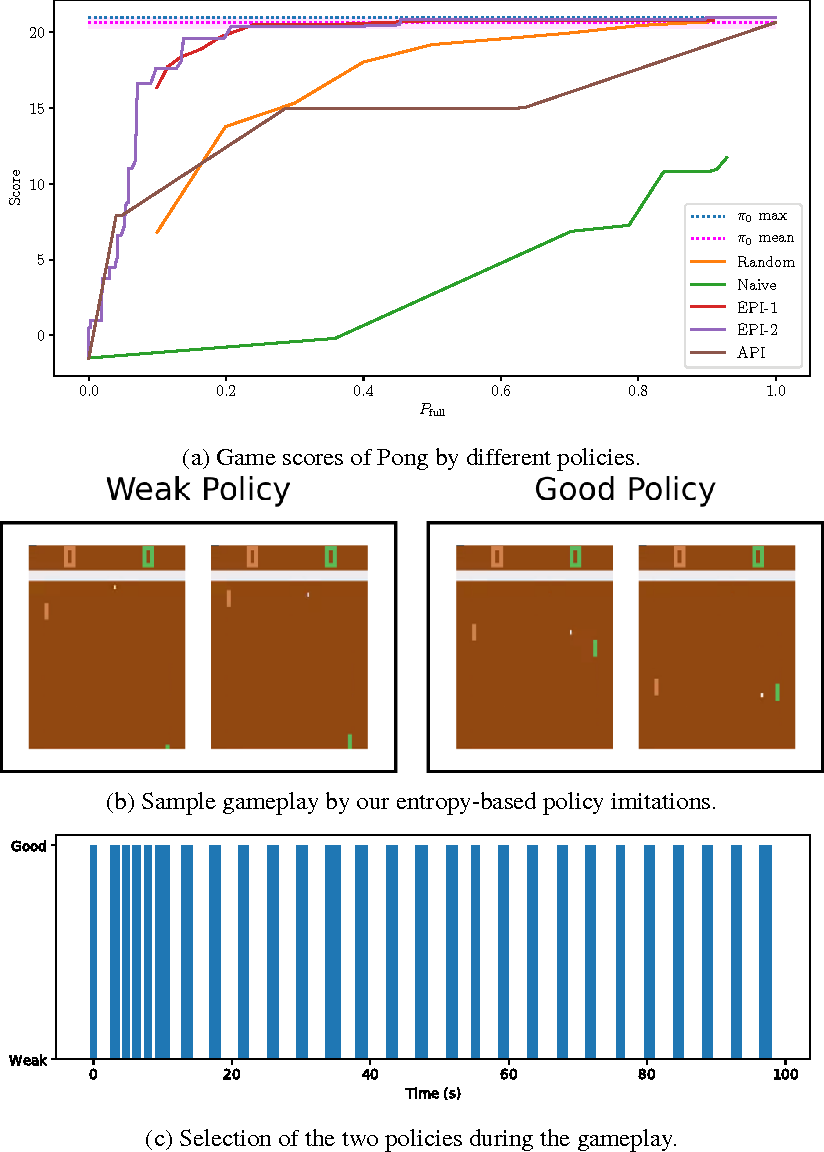 Figure 3 for Sequential Dynamic Decision Making with Deep Neural Nets on a Test-Time Budget