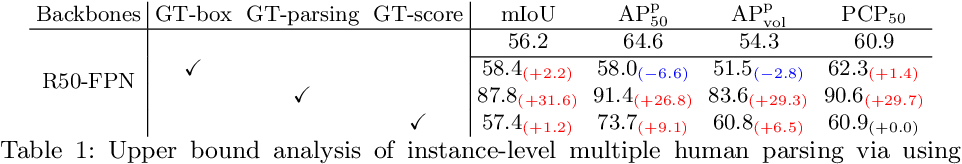 Figure 2 for Renovating Parsing R-CNN for Accurate Multiple Human Parsing
