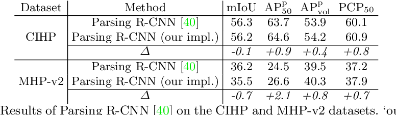 Figure 4 for Renovating Parsing R-CNN for Accurate Multiple Human Parsing