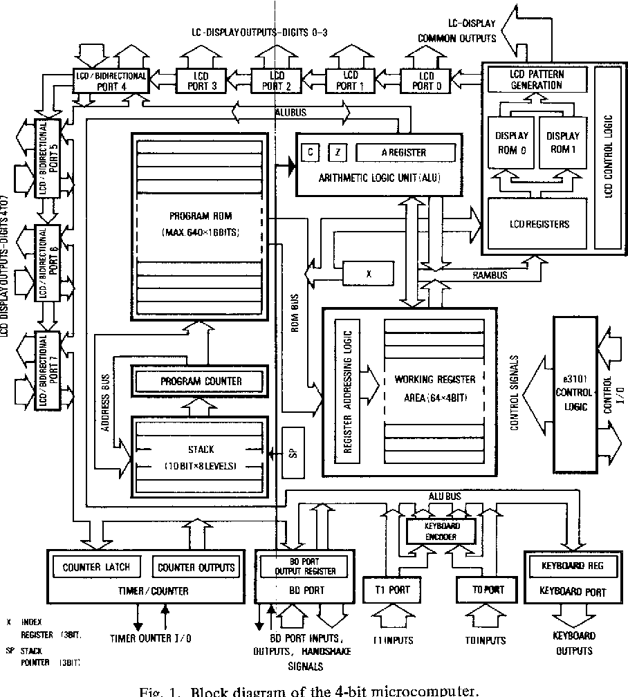 Figure 1 from a 15 v cmos 4 bit microcomputer needs only 100 spl block diagram of the 4 bit microcomputer ccuart Gallery