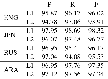 Figure 1 for Semantic Role Labeling for Learner Chinese: the Importance of Syntactic Parsing and L2-L1 Parallel Data