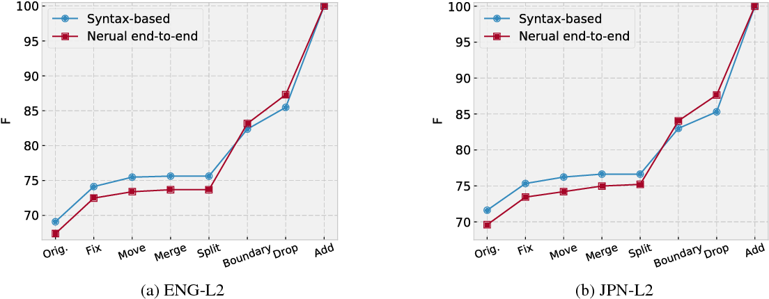 Figure 2 for Semantic Role Labeling for Learner Chinese: the Importance of Syntactic Parsing and L2-L1 Parallel Data