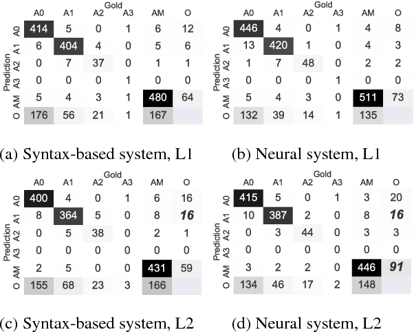 Figure 4 for Semantic Role Labeling for Learner Chinese: the Importance of Syntactic Parsing and L2-L1 Parallel Data