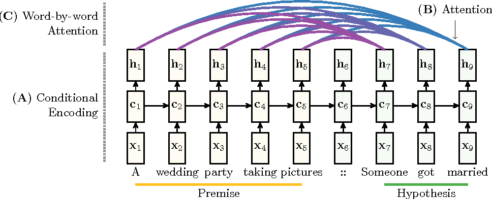 Figure 1 for Reasoning about Entailment with Neural Attention