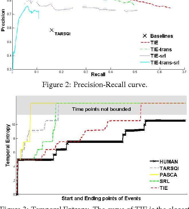 Figure 2: Precision-Recall curve.
