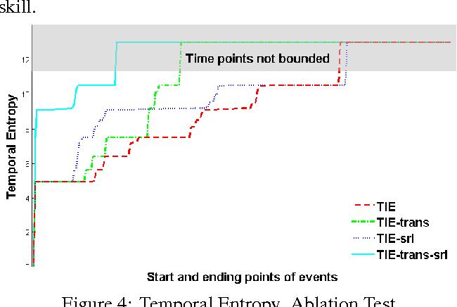 Figure 4: Temporal Entropy. Ablation Test.