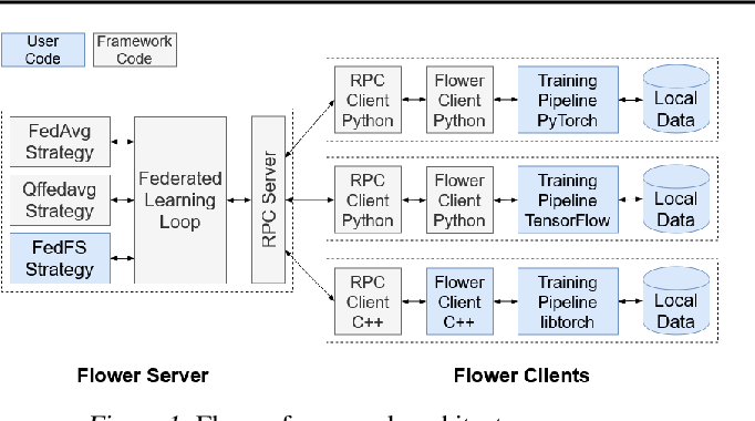Figure 1 for On-device Federated Learning with Flower
