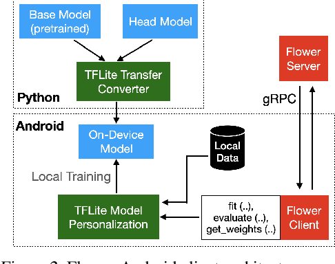 Figure 3 for On-device Federated Learning with Flower
