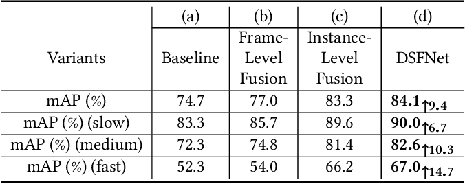 Figure 2 for Dual Semantic Fusion Network for Video Object Detection