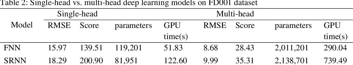 Figure 3 for An empirical evaluation of attention-based multi-head models for improved turbofan engine remaining useful life prediction