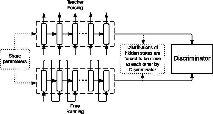 Figure 1 for Professor Forcing: A New Algorithm for Training Recurrent Networks
