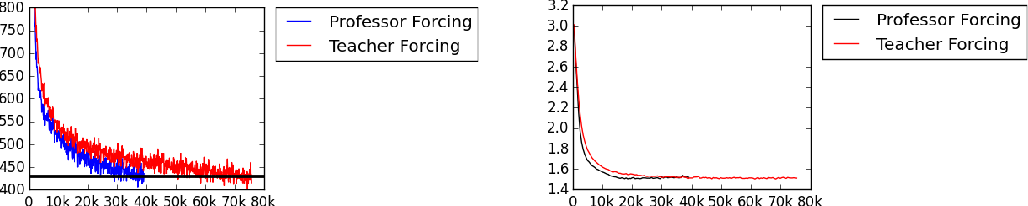 Figure 3 for Professor Forcing: A New Algorithm for Training Recurrent Networks