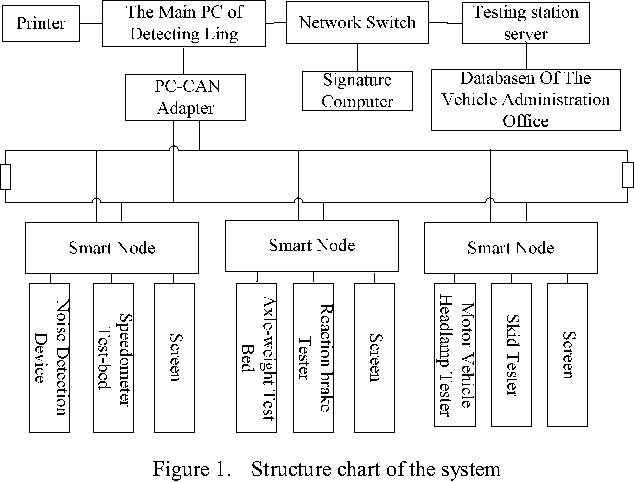 Research on CAN Bus System Applied in Motor Vehicle Safety