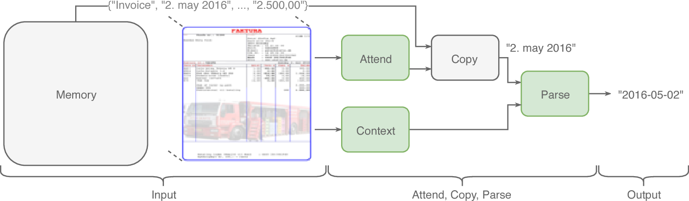Figure 1 for Attend, Copy, Parse - End-to-end information extraction from documents