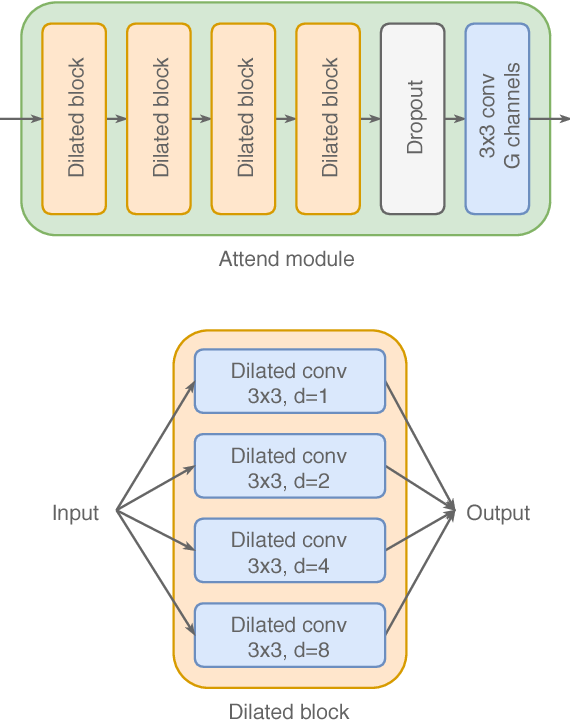Figure 2 for Attend, Copy, Parse - End-to-end information extraction from documents