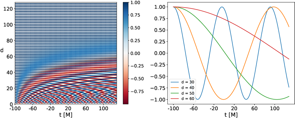 Figure 2 for Interpretable AI forecasting for numerical relativity waveforms of quasi-circular, spinning, non-precessing binary black hole mergers