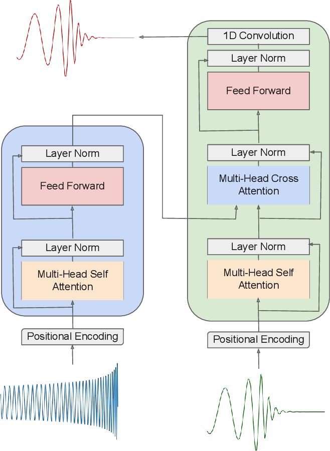 Figure 3 for Interpretable AI forecasting for numerical relativity waveforms of quasi-circular, spinning, non-precessing binary black hole mergers