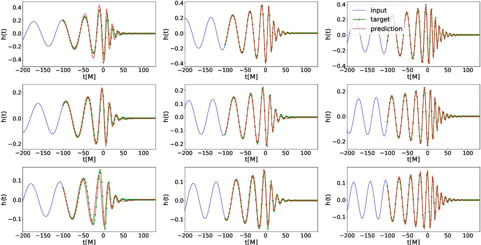 Figure 4 for Interpretable AI forecasting for numerical relativity waveforms of quasi-circular, spinning, non-precessing binary black hole mergers