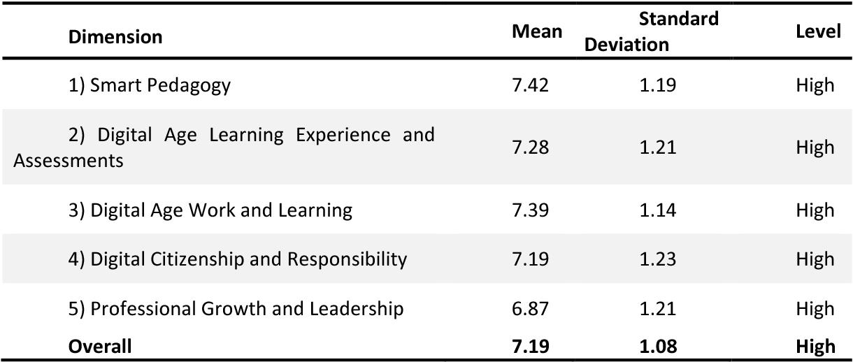 PDF] Relationship between Teacher ICT Competency and Teacher