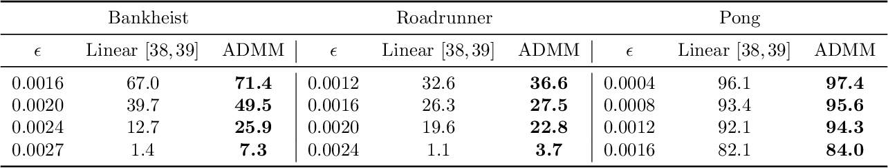 Figure 3 for DeepSplit: Scalable Verification of Deep Neural Networks via Operator Splitting