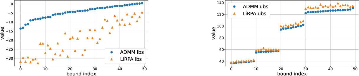 Figure 4 for DeepSplit: Scalable Verification of Deep Neural Networks via Operator Splitting