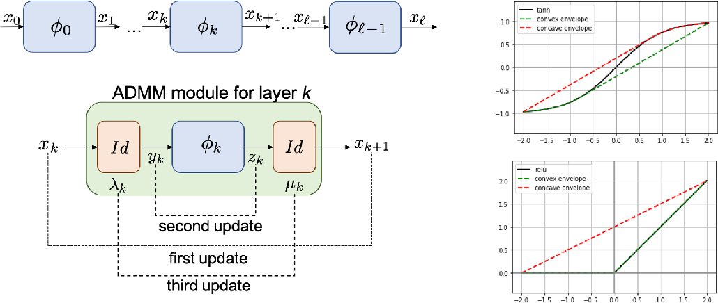 Figure 1 for DeepSplit: Scalable Verification of Deep Neural Networks via Operator Splitting