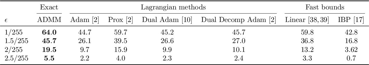 Figure 2 for DeepSplit: Scalable Verification of Deep Neural Networks via Operator Splitting