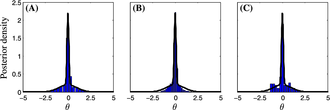 Figure 2 from Approximate Bayesian Computation using Markov Chain