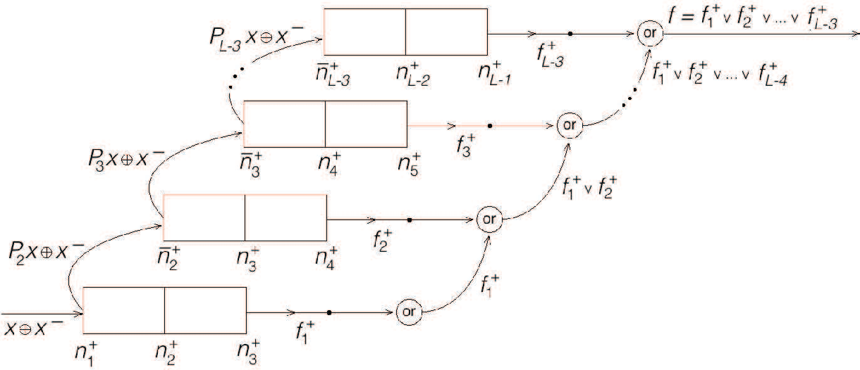 Figure 4 for The capacity of feedforward neural networks