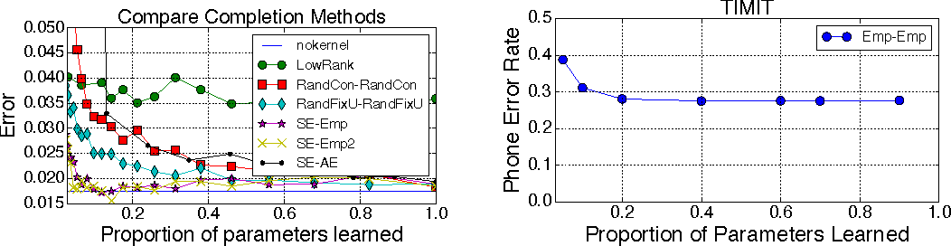Figure 4 for Predicting Parameters in Deep Learning